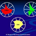 4c Model of Business Comm